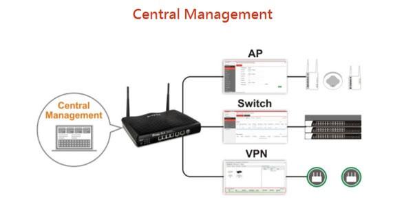 DrayTek 首部 WiFi 6 Gigabit Dual WAN VPN Router - Vigor2927ax正式登場●AX3000●WPA 3●50*VPN/25*SSL VPN●中央管理AP/Switch/VPN功能